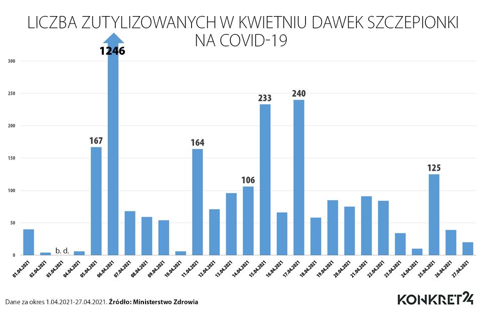 Liczba zutylizowanych dawek szczepionki w kwietniu 2021 roku